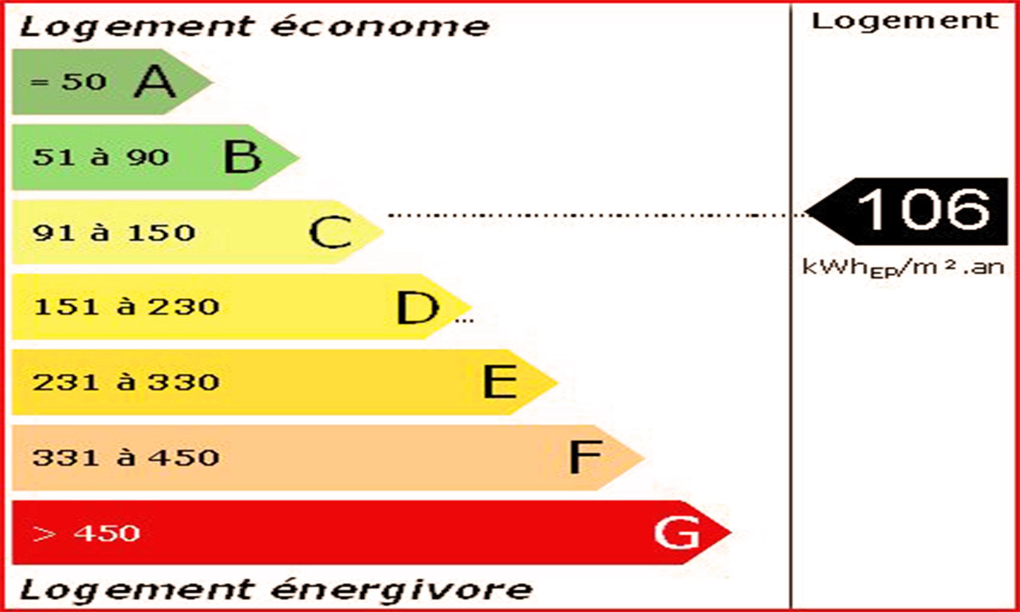 Simulation étiquette énergétique écogîtes Baugnac